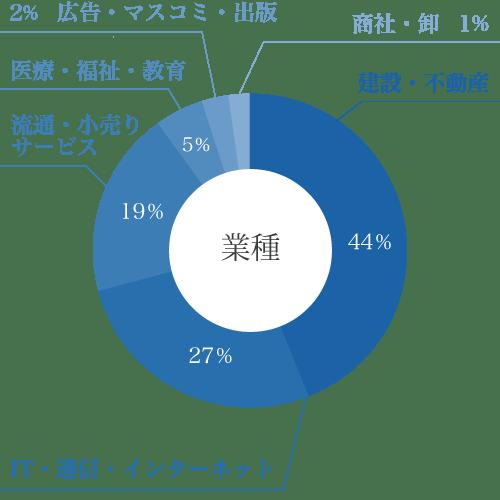業種の円グラフ