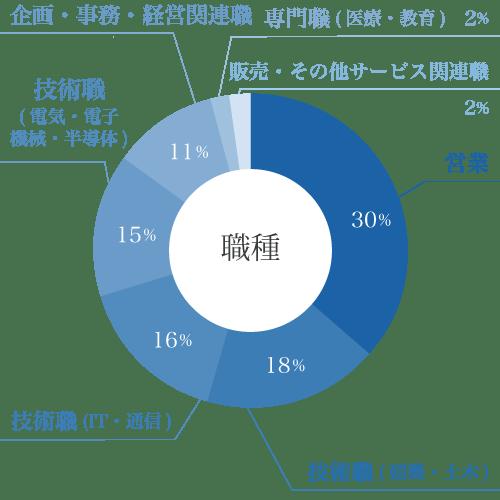職種の円グラフ