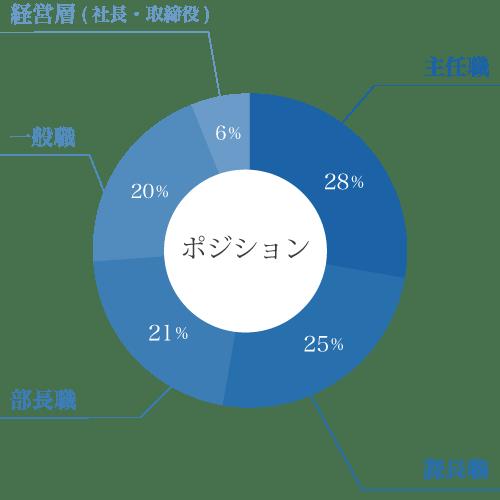 ポジションの円グラフ