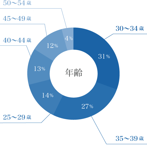 年齢の円グラフ