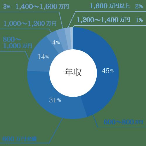 年収の円グラフ