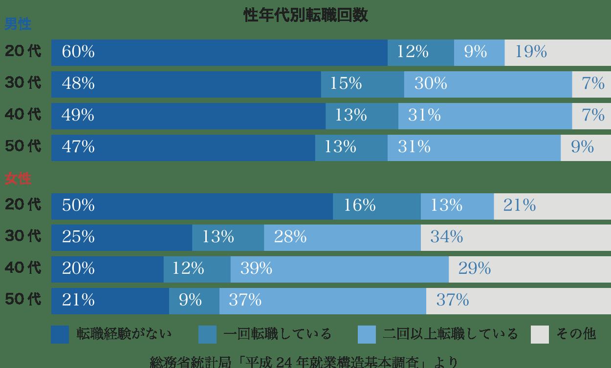 性年代別転職回数のグラフ