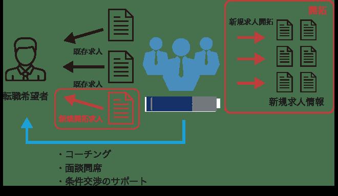 ELITE PASSの転職徹底サポートの図