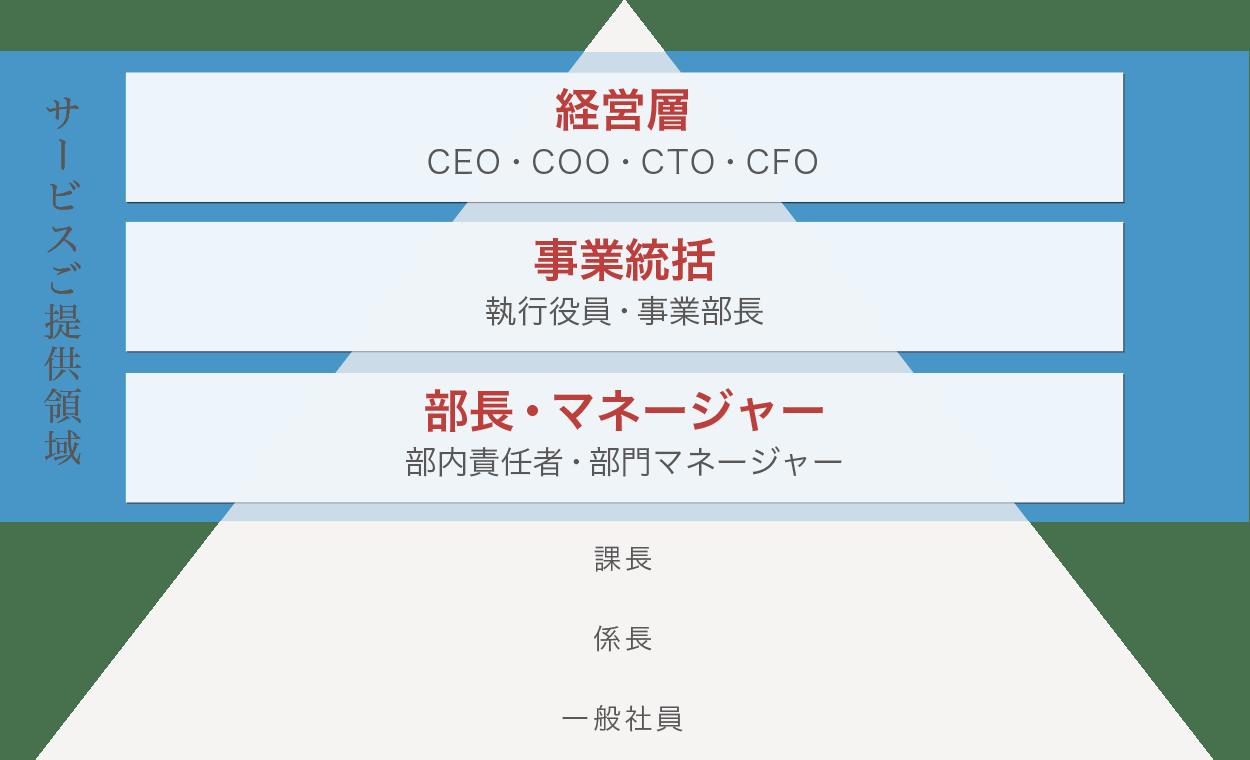 Executiveな人材の図